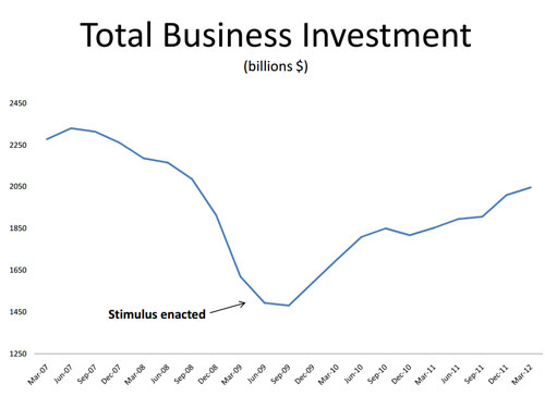 Total Business Investment
