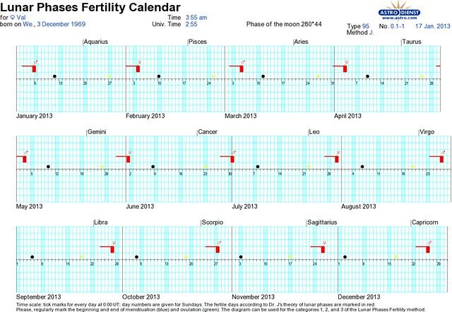 astro luna calendar fertility calculator