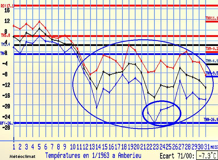 graphique des températures en janvier 1963 et record absolu de froid à Ambérieu météopassion