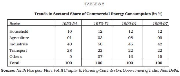 NCERT Class XI Economics Chapter 8 – Infrastructure