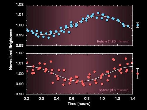 nana bruna - variazioni di luminosità