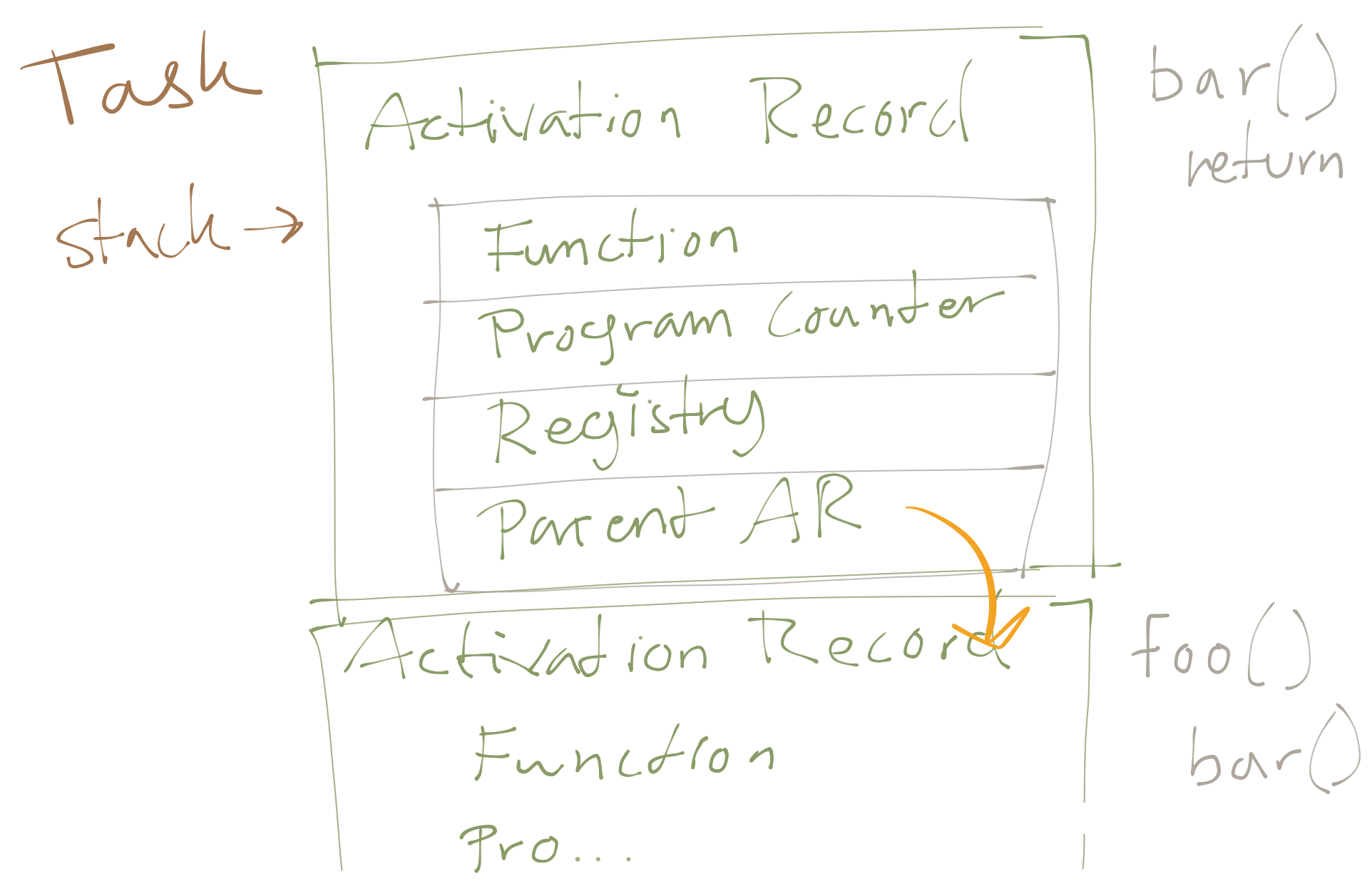 Sketch of a task and its activation records