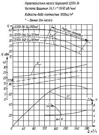 Гидравлическая характеристика насосов Д 200-36