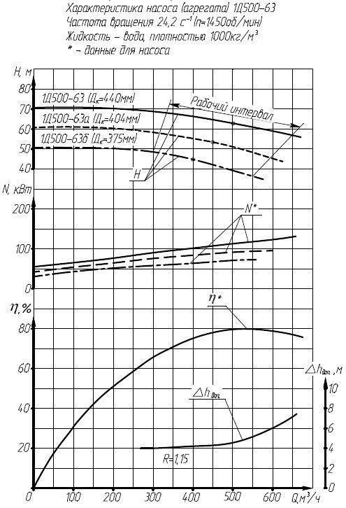 Гидравлическая характеристика насосов 1Д 500-63