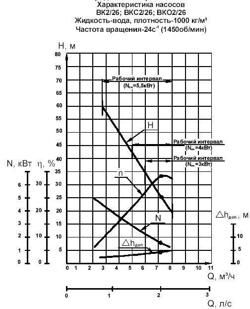 Гидравлическая характеристика насосов ВК 2/26К-2Г