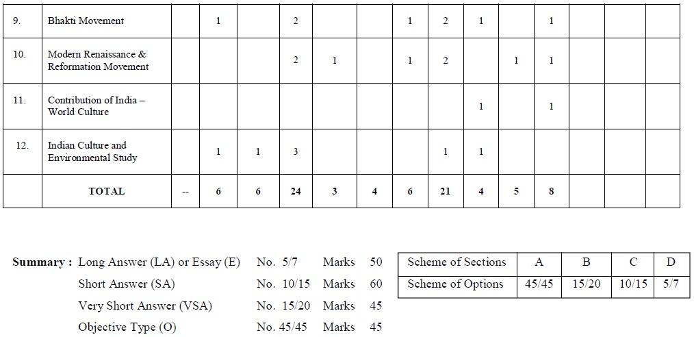 tamil nadu state board class marking scheme n culture  tamil nadu state board class 12 marking scheme n culture