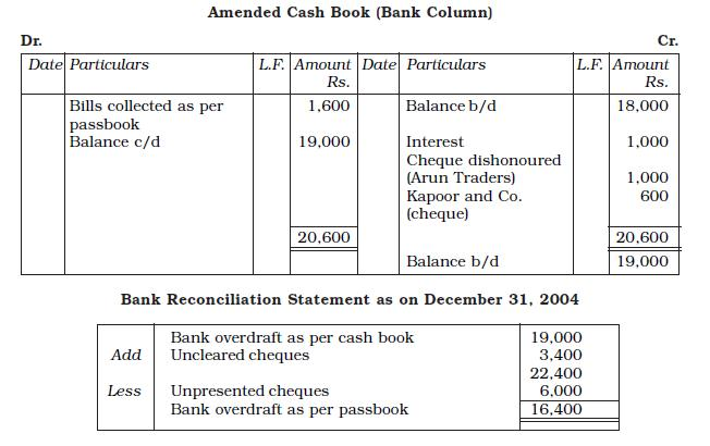 NCERT Class XI Accountancy: Chapter 5 U2013 Bank Reconciliation Statement  Bank Reconcilation Format