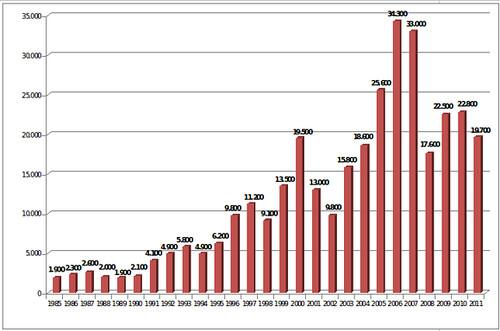 Gràfic d´evolució de les primes per Wall Street 1985 - 2011 (en milions de dòlars):