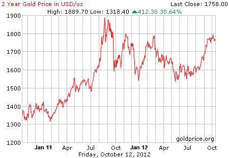 Tren grafik pergerakan harga emas 2 tahun terakhir per 12 Oktober 2012