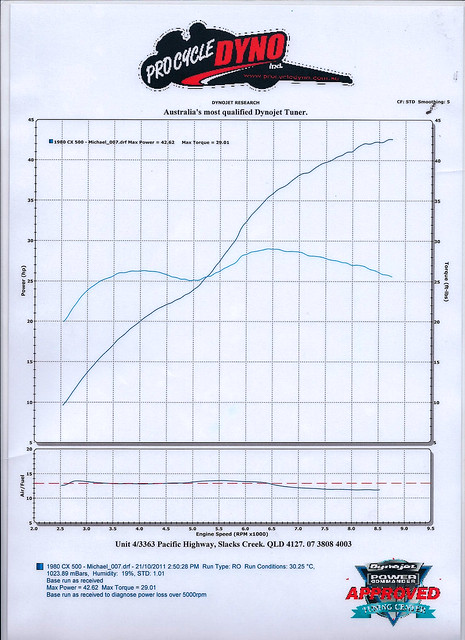 CX500 triple bypass - and a dyno reading
