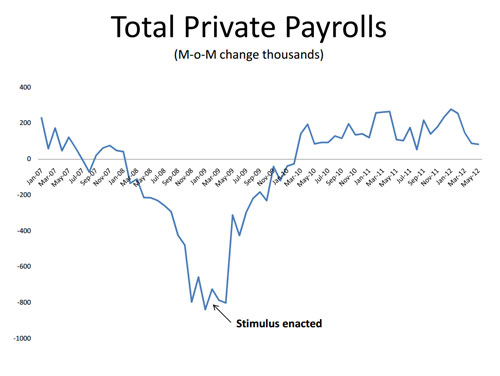 Total Private Payrolls