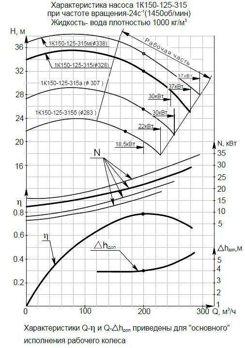 Гидравлическая характеристика насосов 1К 150-125-315