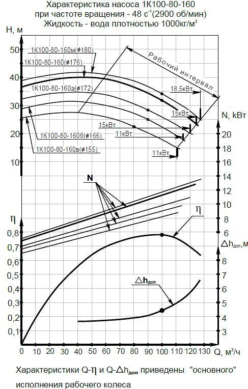 Гидравлическая характеристика насосов 1К 100-80-160