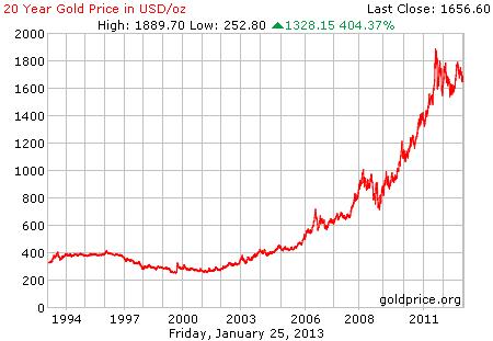 Gambar grafik chart pergerakan harga emas 20 tahun terakhir per 25 Januari 2013