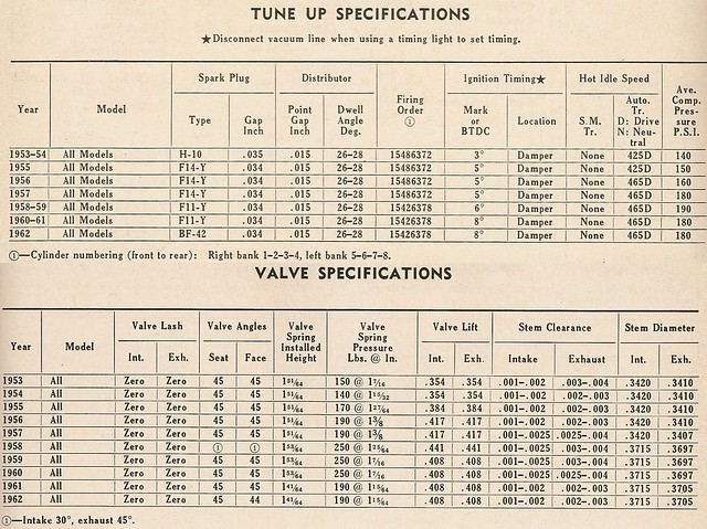 lincoln continental 1953 1962 tune up valve specifications flickr photo sharing. Black Bedroom Furniture Sets. Home Design Ideas