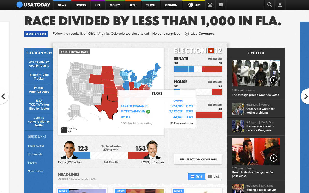 USA TODAY homepage on election night