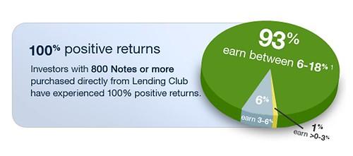 100 percent positive returns at LendingClub