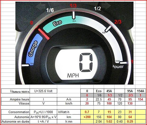 iOn Batterie de16 kW-h, Autonomies sur routes plates à différentes puissances