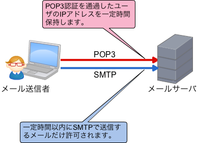 POP before SMTPの仕組み
