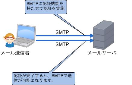 SMTP AUTHの仕組み