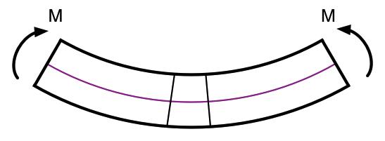 Bent beam