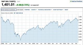 S&P share-chart