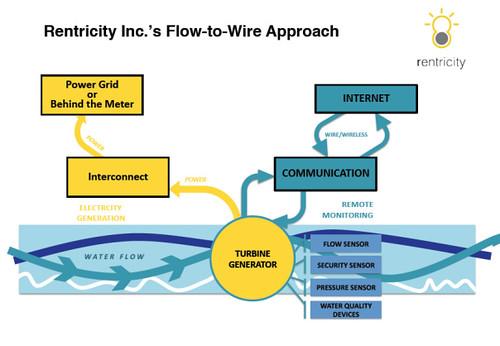 Стартап Rentricity получает электроэнергию из городского водопровода