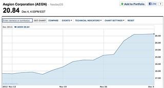 aegion-chart