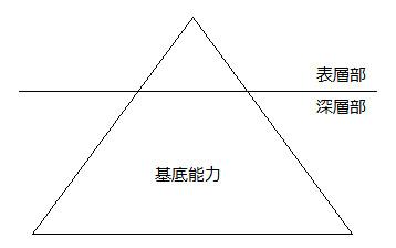 言語モデル1