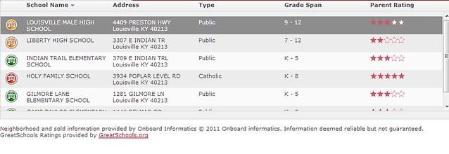 Schools near UPS in Louisville KY 40213