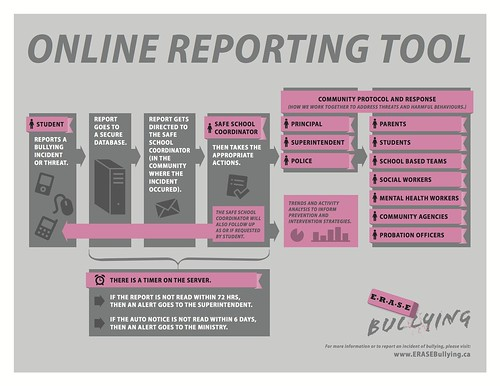 ERASE Bullying Online Reporting Tool