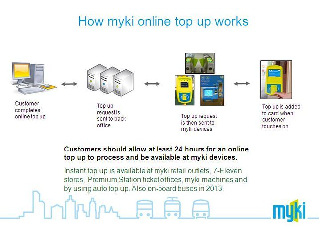 How Myki online topup works (from @mykimate)