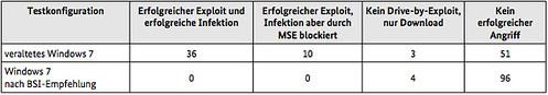 �berpr�fung der Wirksamkeit der  BSI-Konfigurationsempfehlungen  f�r Windows 7