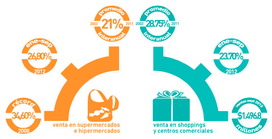 shopping-supermercados