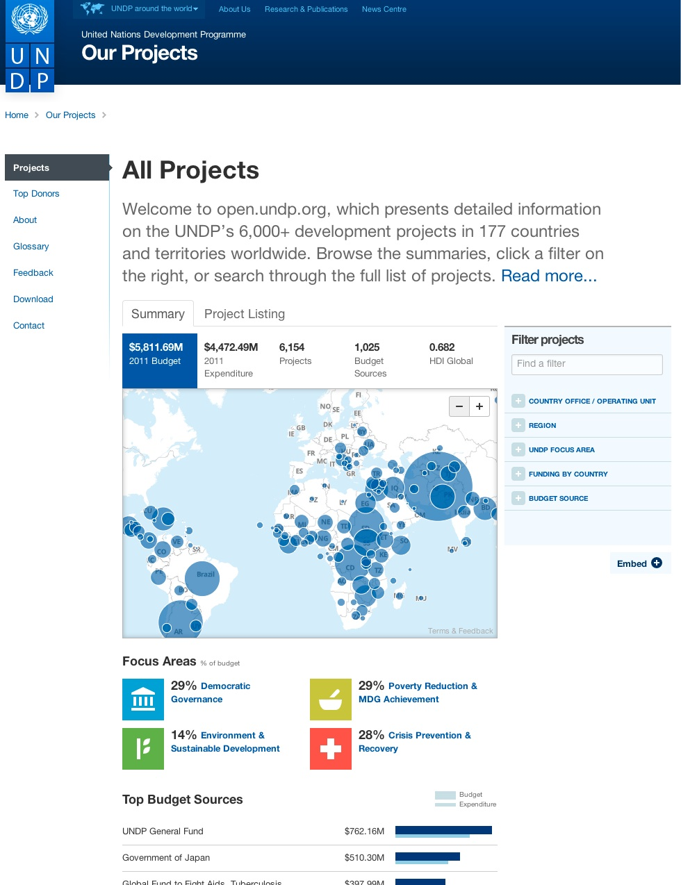 Front page of open.undp.org