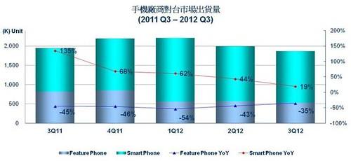 手機廠商對台市場出貨量