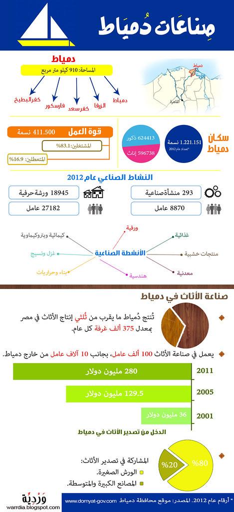 Infographic-damietta