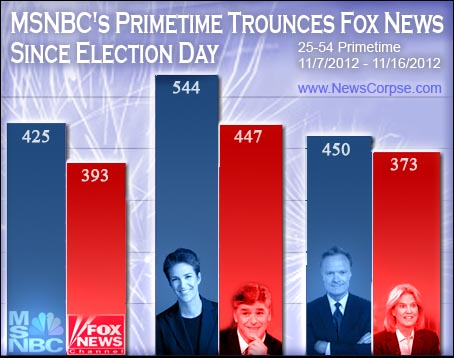 MSNBC-Fox Chart