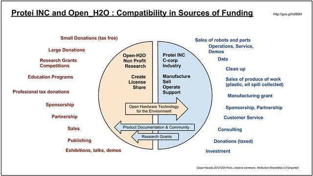 Compatibility in sources of funding