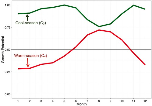 temperature-based turfgrass growth potential at Las Palmas de Gran Canaria, Spain