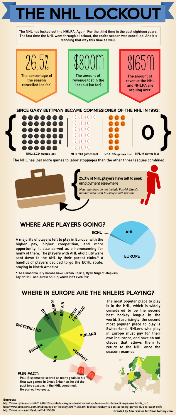 Infographic on the NHL Lockout made by Ann Frazier