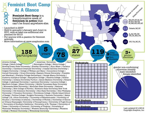 Feminist Boot Camp infographic