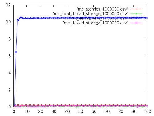 graph_G5
