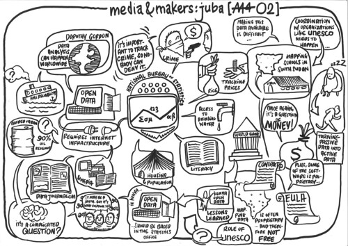 Media & Makers: Juba – Working Group O2 (2)