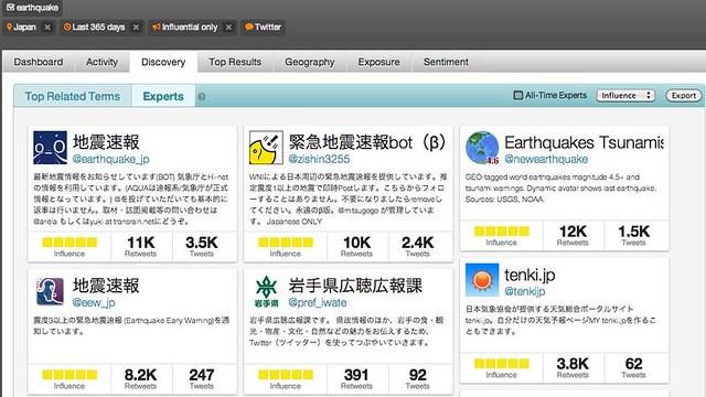 Japan_Earthquake_Influential