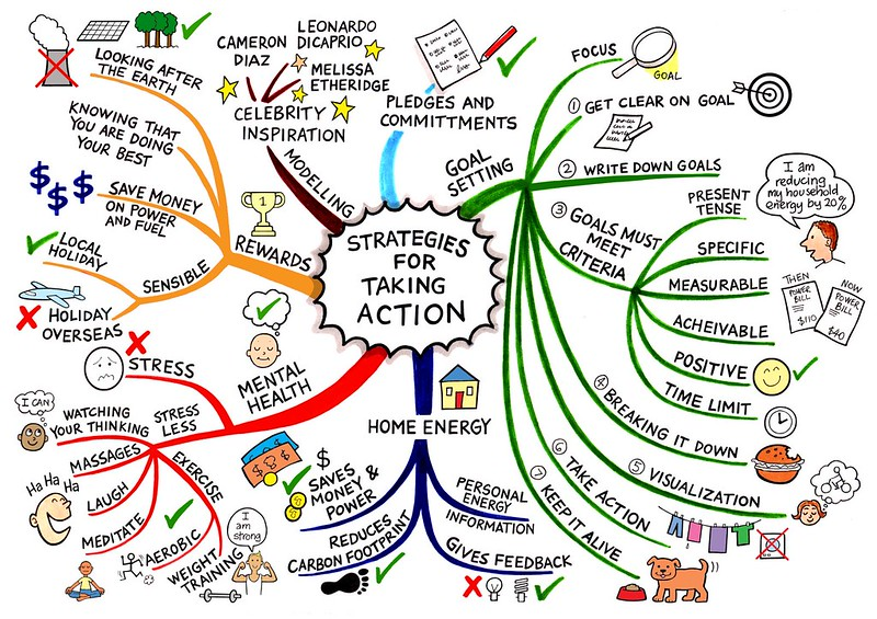 Sơ đồ tư duy chiến lược hành động
