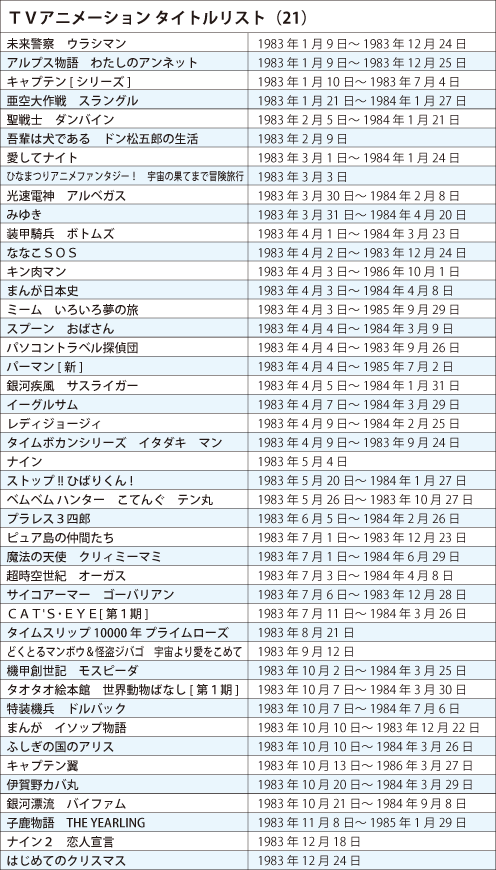 121113(1) – 《日本電視動畫史50週年》專欄第21回(1983年):「週刊少年JUMP」黃金時代降臨、動畫歌曲大變革! (2/2)