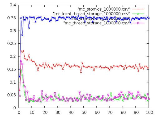 graph_CoreDuo_T2300