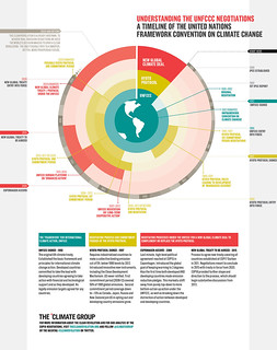 Infographic: Understanding the UNFCCC negotiations