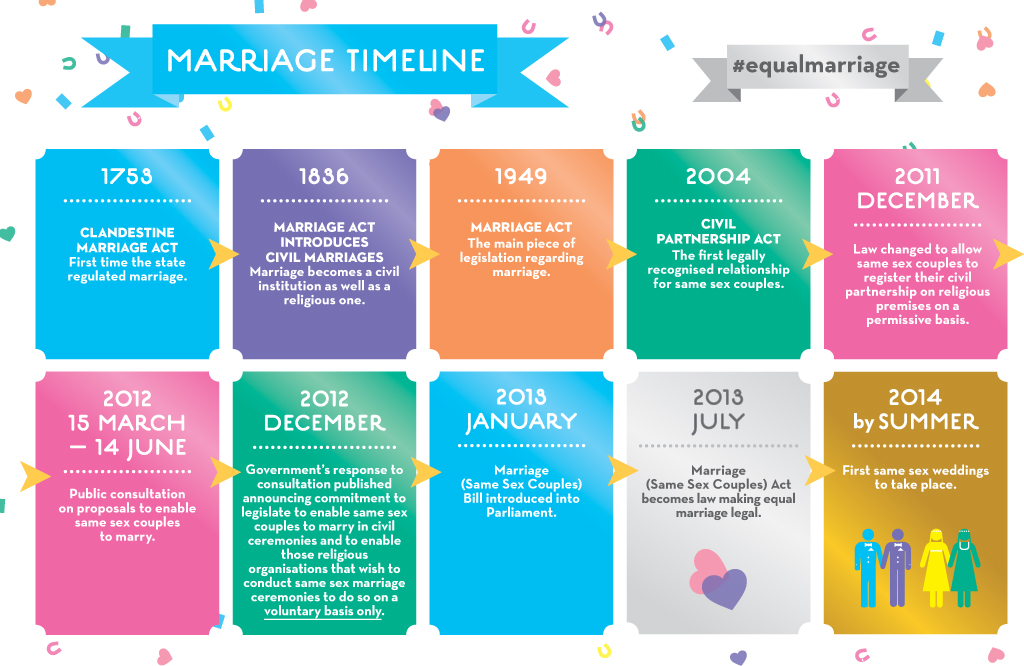 same sex marriage in canada timeline history in Weybridge